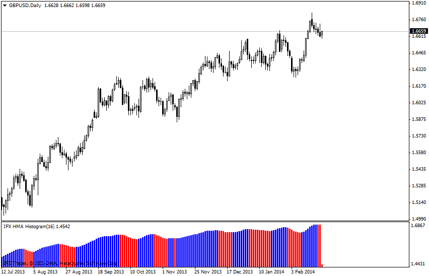 forex indicators: HMA_histogram