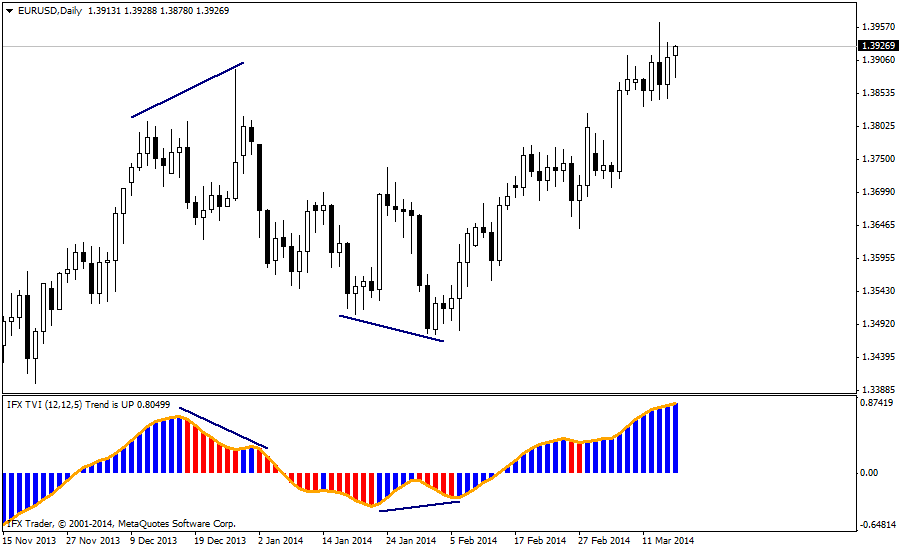 forex indicators: TVI