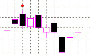 forex indicators: Upside Gap Two Crows